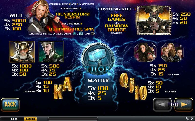 slot thor payout
